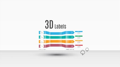 d labels